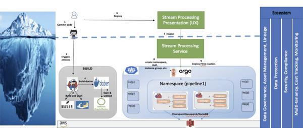 stream processing architecture