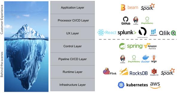 stream processing platform tech stack, streaming data, stream processing, flink, Apache Flink