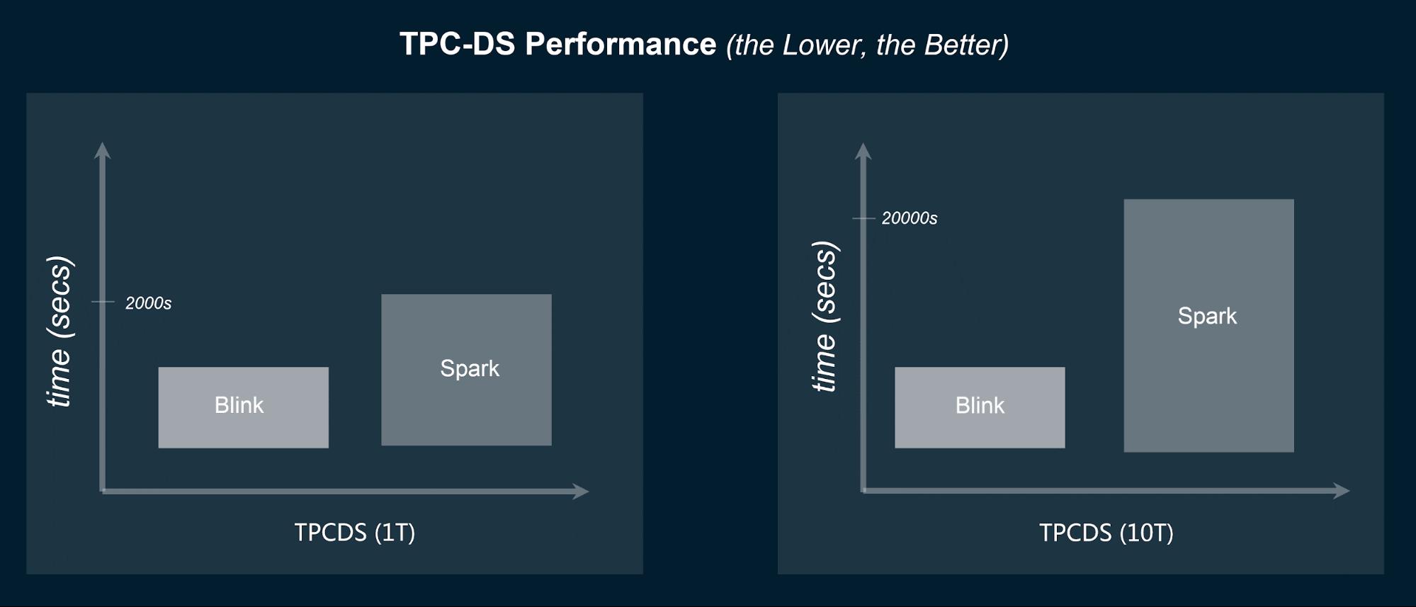 Blink, Flink, Flink performance